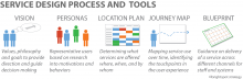 LS-Toolkit-service-design-process